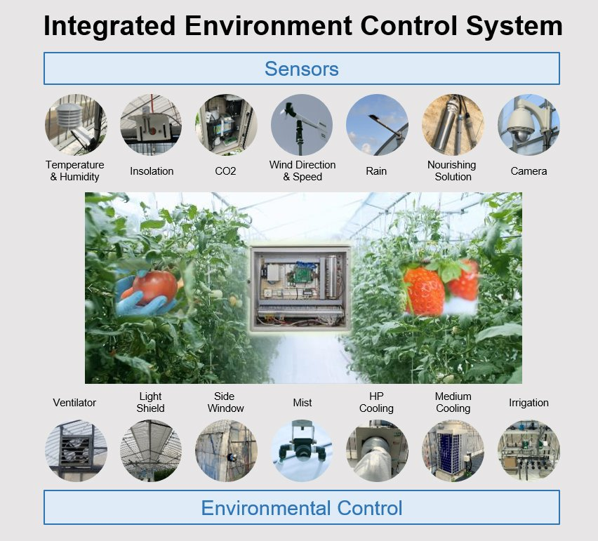 Integrated Environment Control System