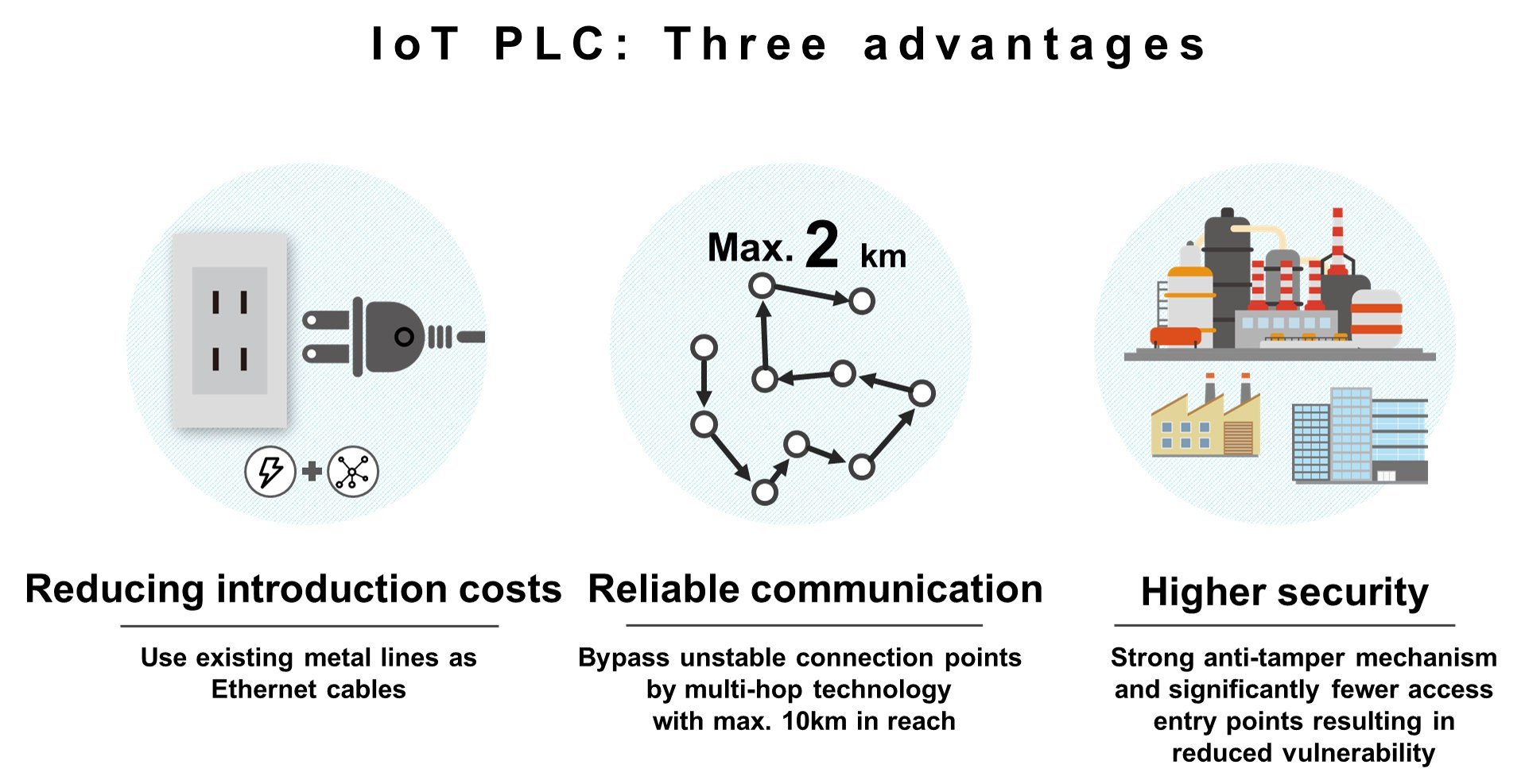 HD-PLC: Three major advantages