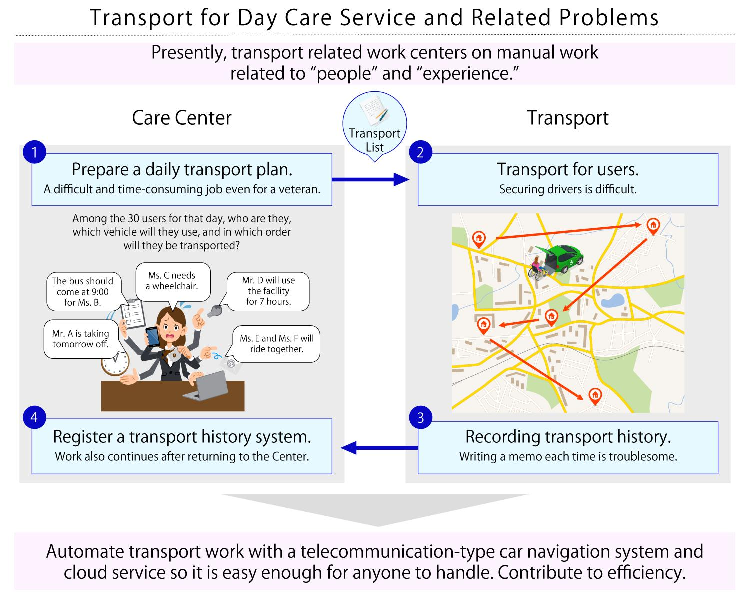 figure: Transport for Day care service and Related Problems