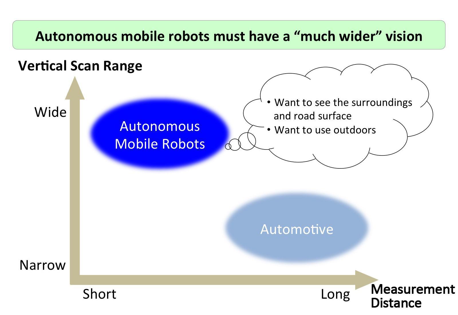 image: Comparison of detection range necessary for automobiles and autonomous robots