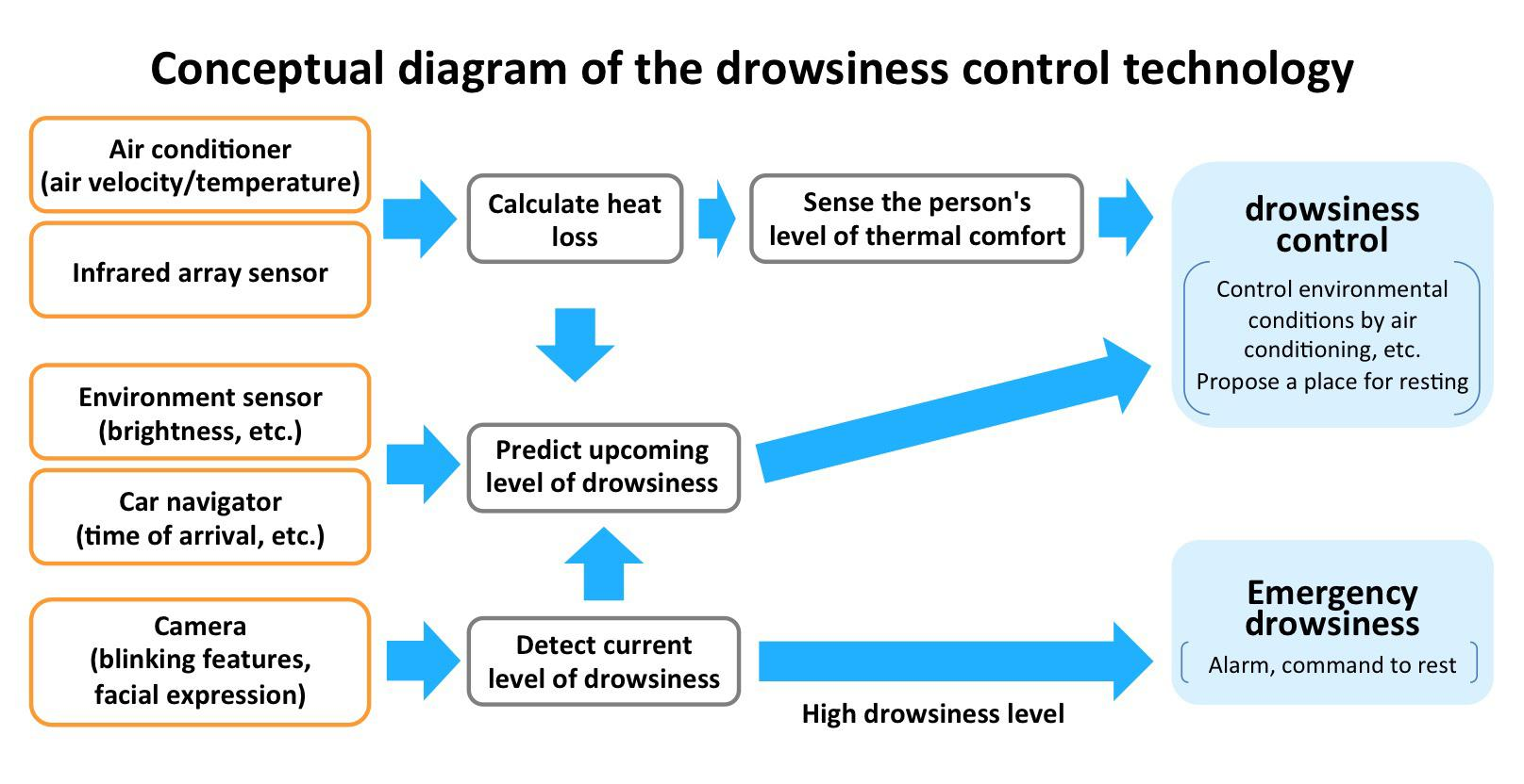 image of conceptual diagram of drowsiness control technology