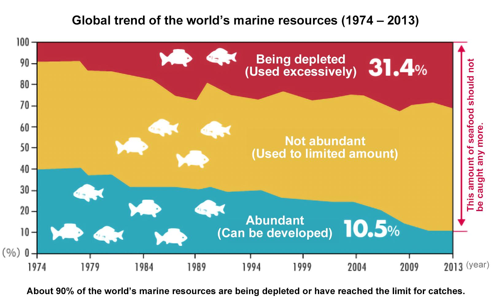 image: Global trend of the world's marine resources (1974-2013)