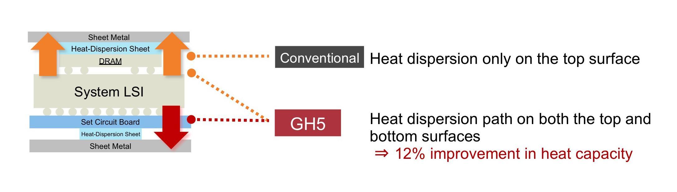 image: heat dispersion