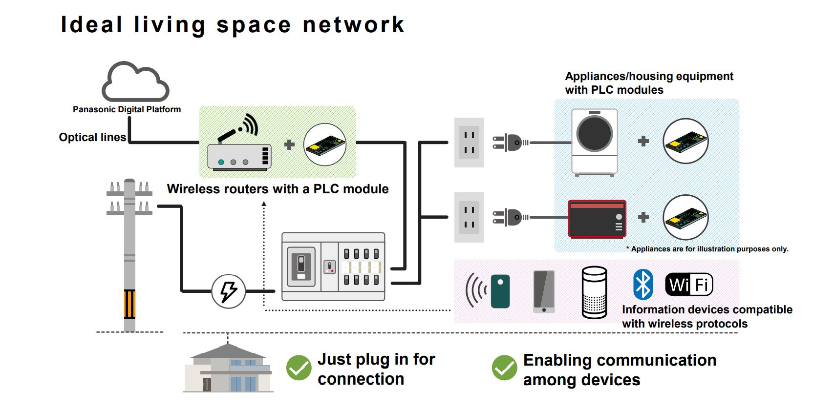 Ideal living space network