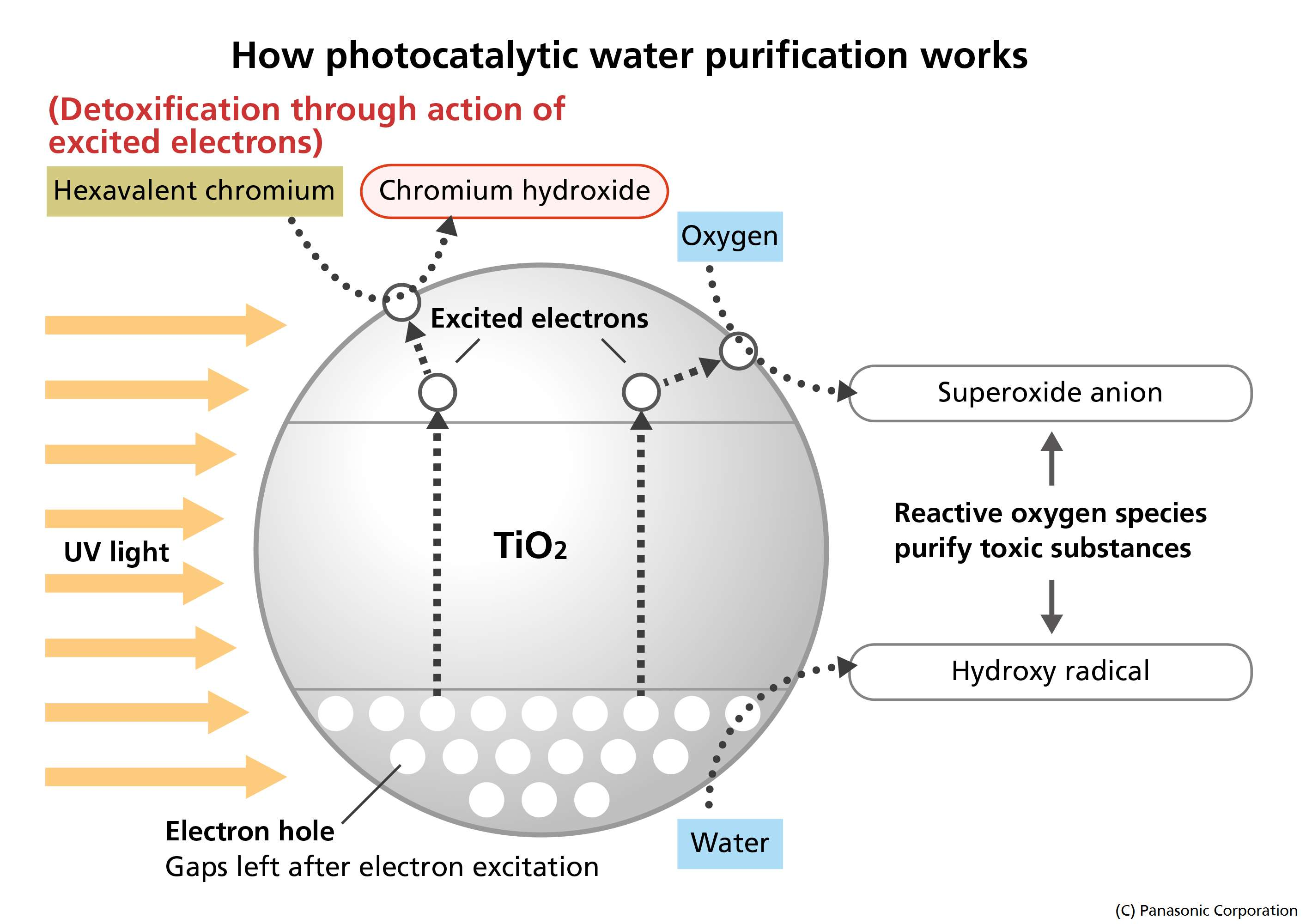 Panasonic Develops Photocatalytic Water Purification Technology Filtration Diagram Enlarge Image 03 How Works