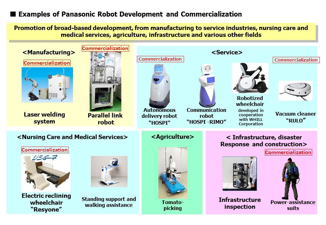 Robot Technology In Harmony With People Panasonic Key