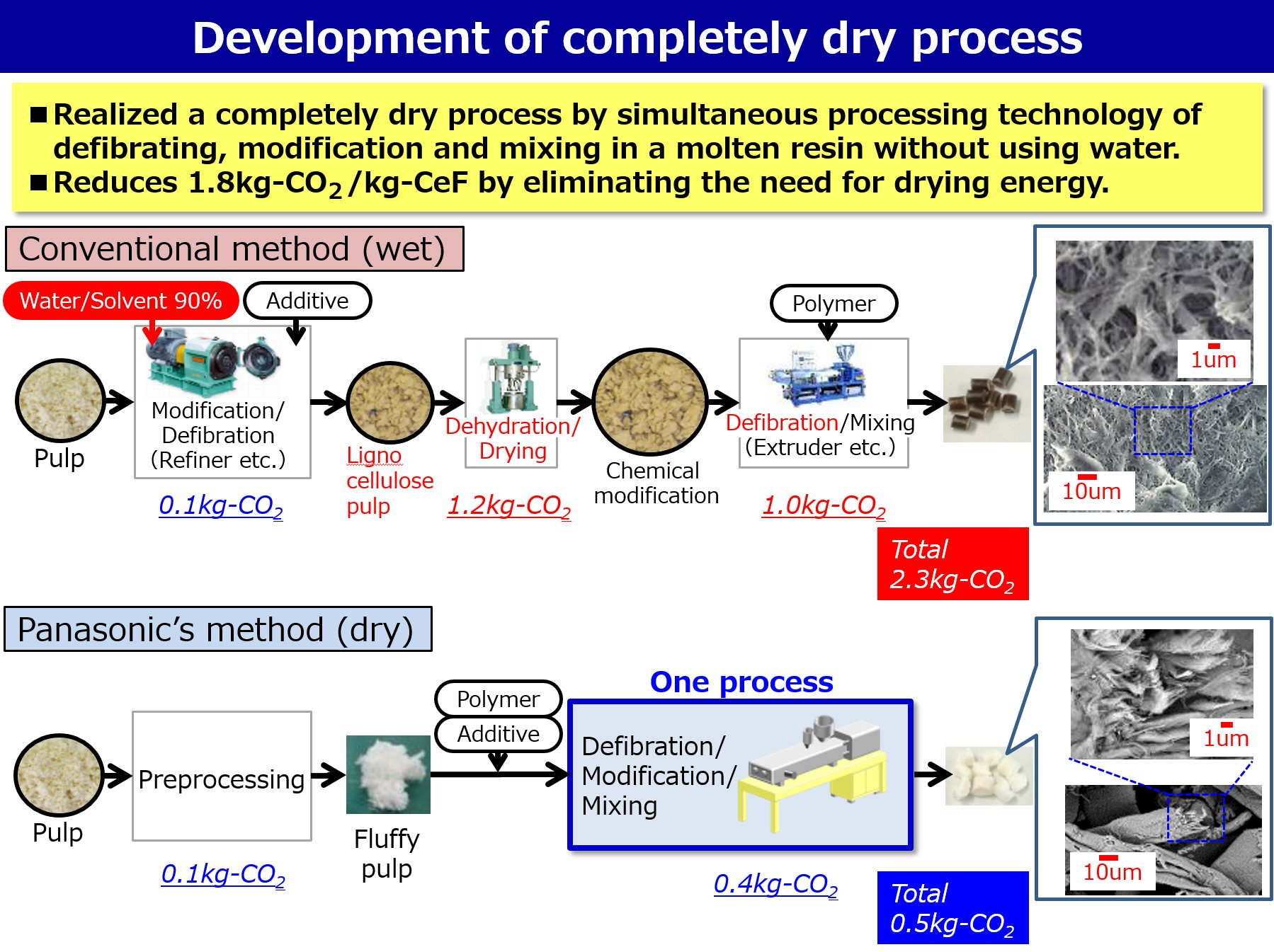 Illustration: Development of completely dry process