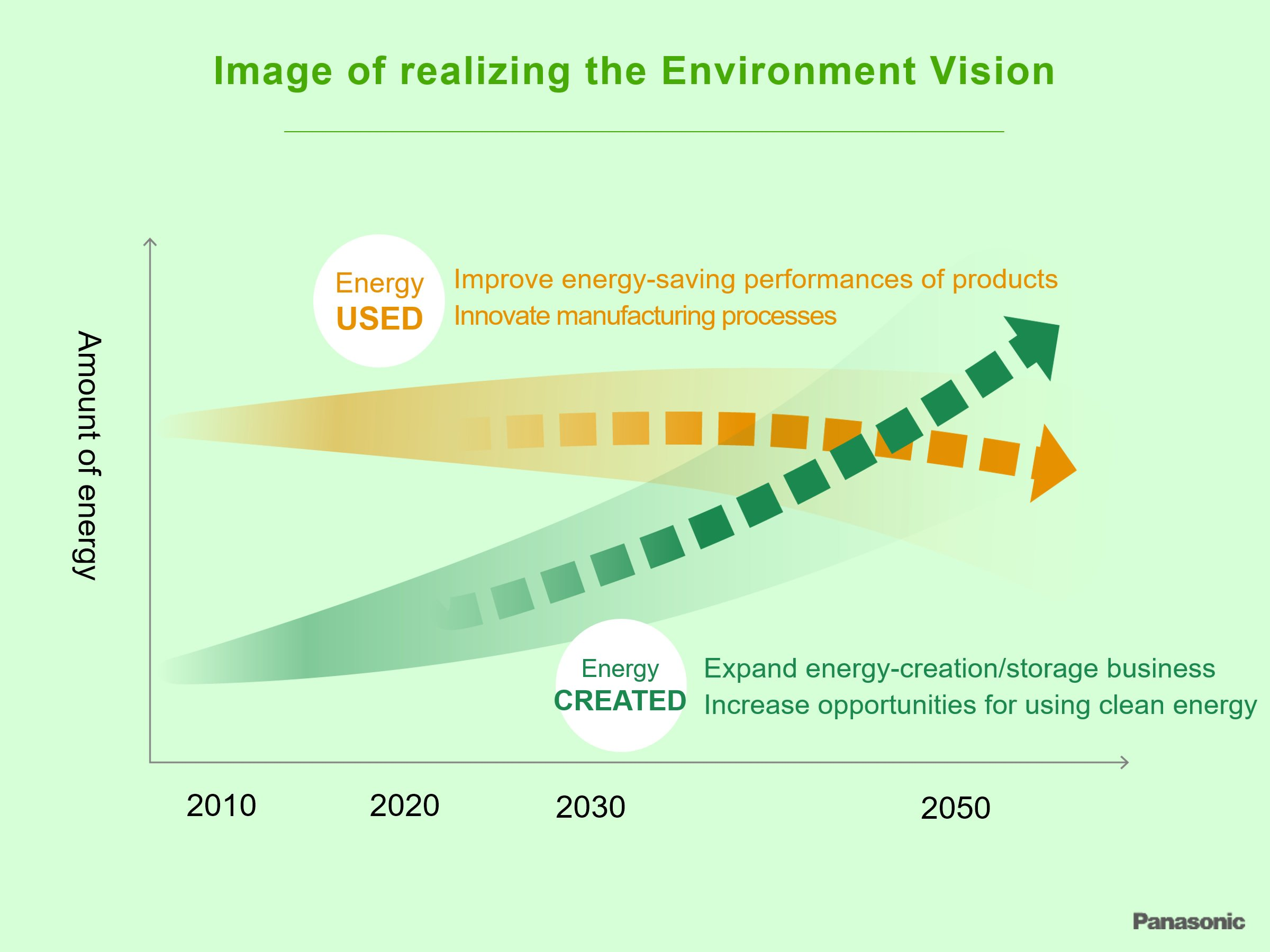 Image of realizing the Environment Vision