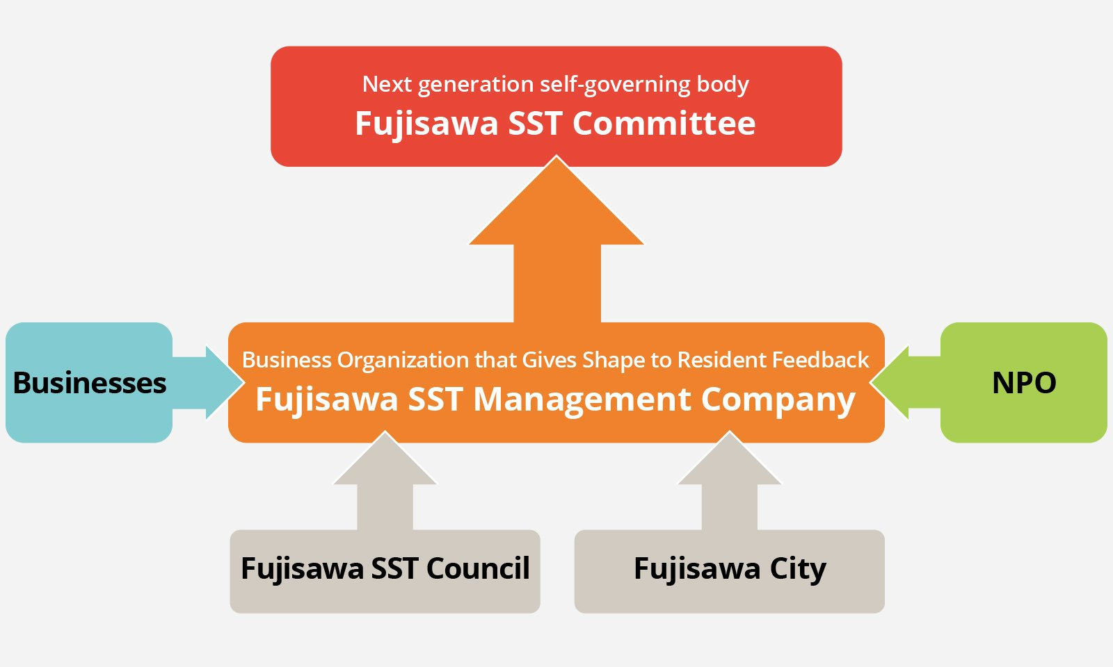 This structure enables FSST to develop sustainably. And the Fujisawa SST Management Company serves as the hub.