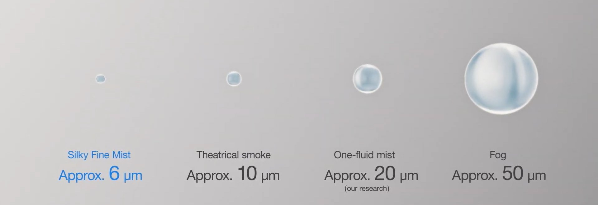 Comparison of the size of the Silky Fine Mist produced by Green AC Flex and other substances (1 micrometer = 0.001 millimeter).