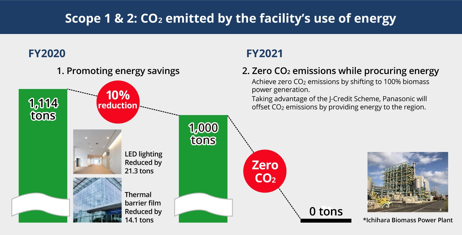 Scope 1 & 2: CO2 emitted by the facility's use of energy