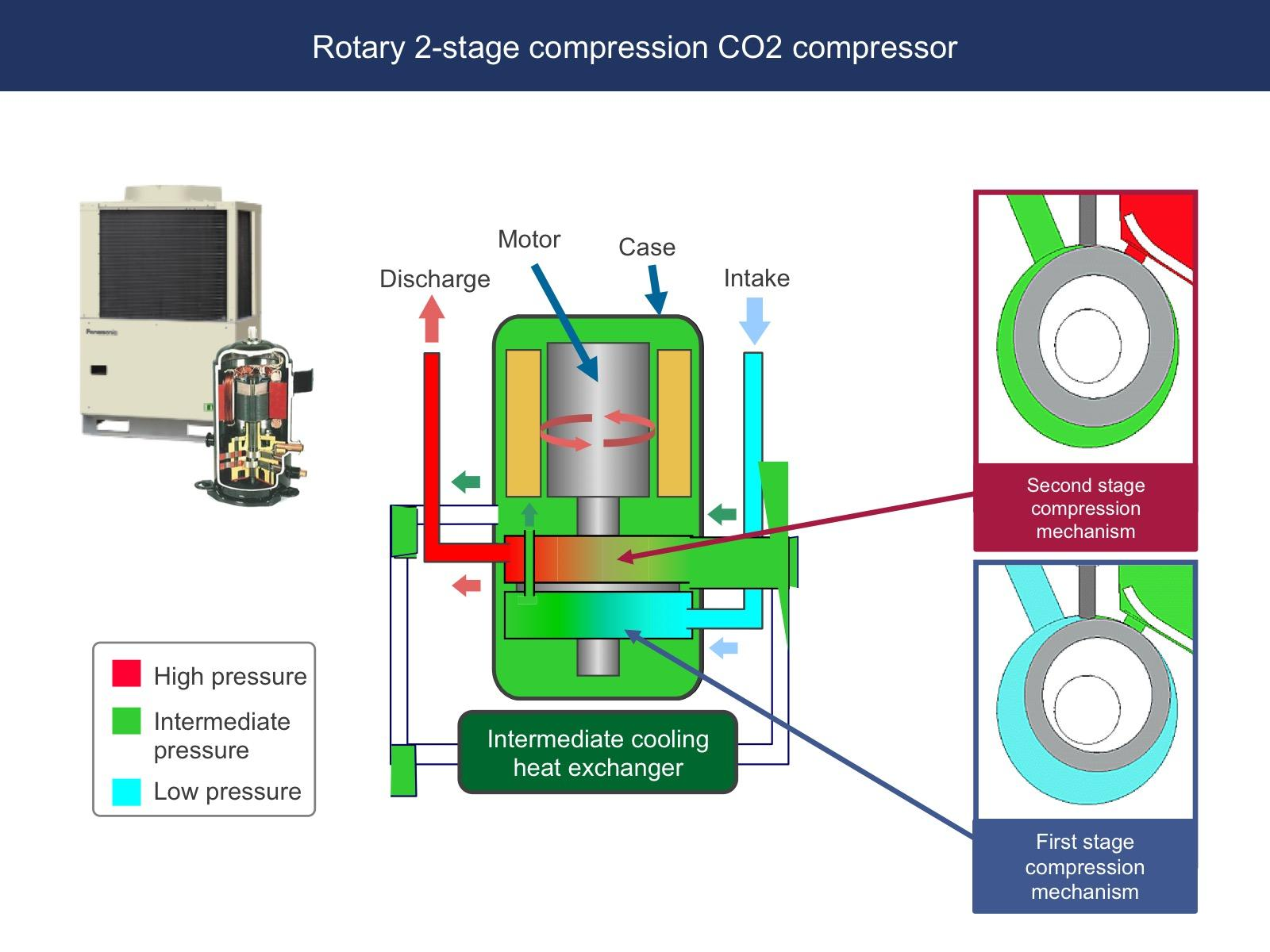 image: panasonic's rotary 2-stage compression CO2 compressor