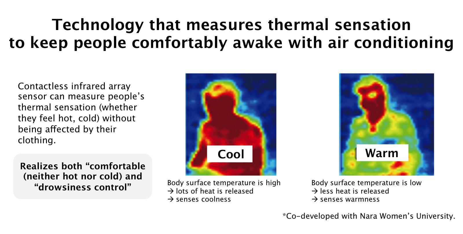 image of thermal sensation measurement