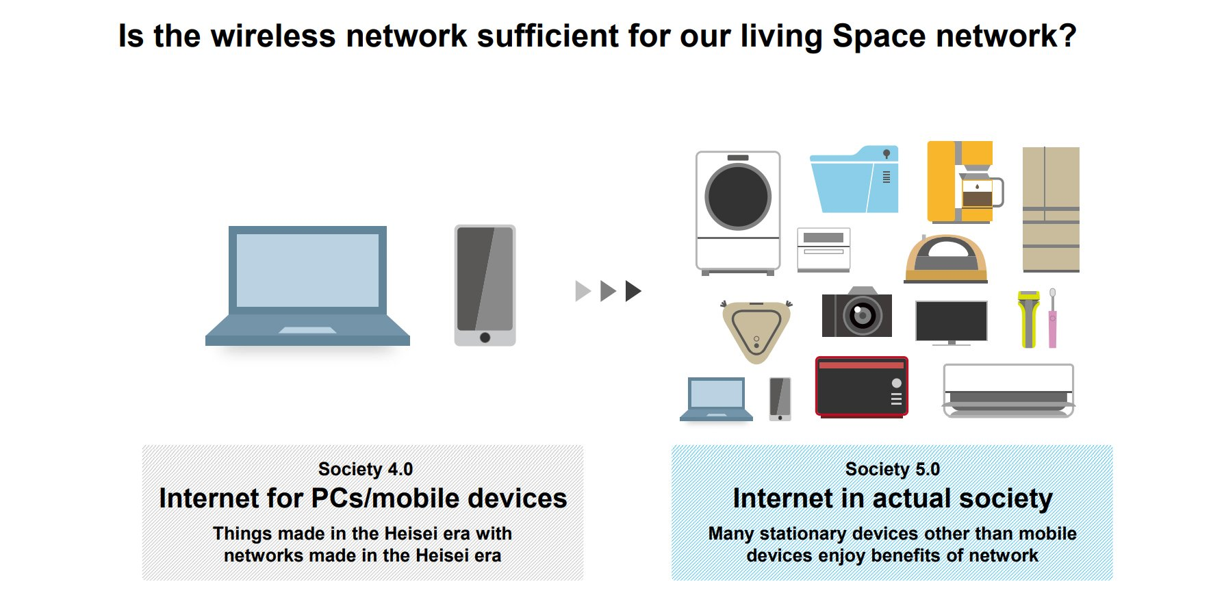 Is the wireless network sufficient for our living Space network?