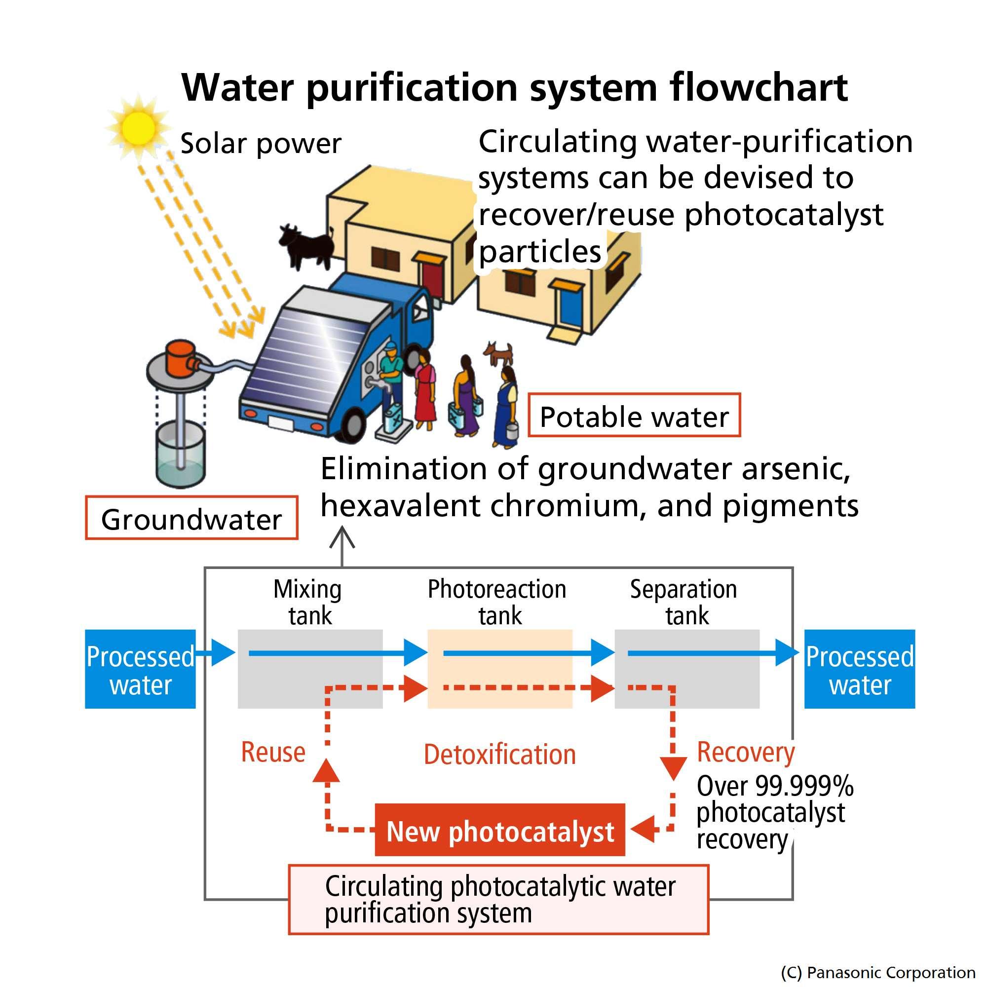 Panasonic Develops Photocatalytic Water Purification