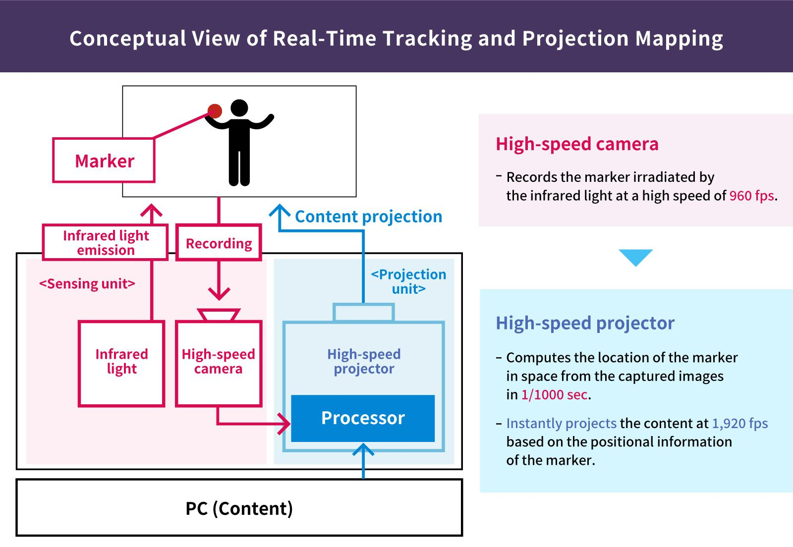 image: Conceptual View of Real-Time Tracking and Projection Mapping