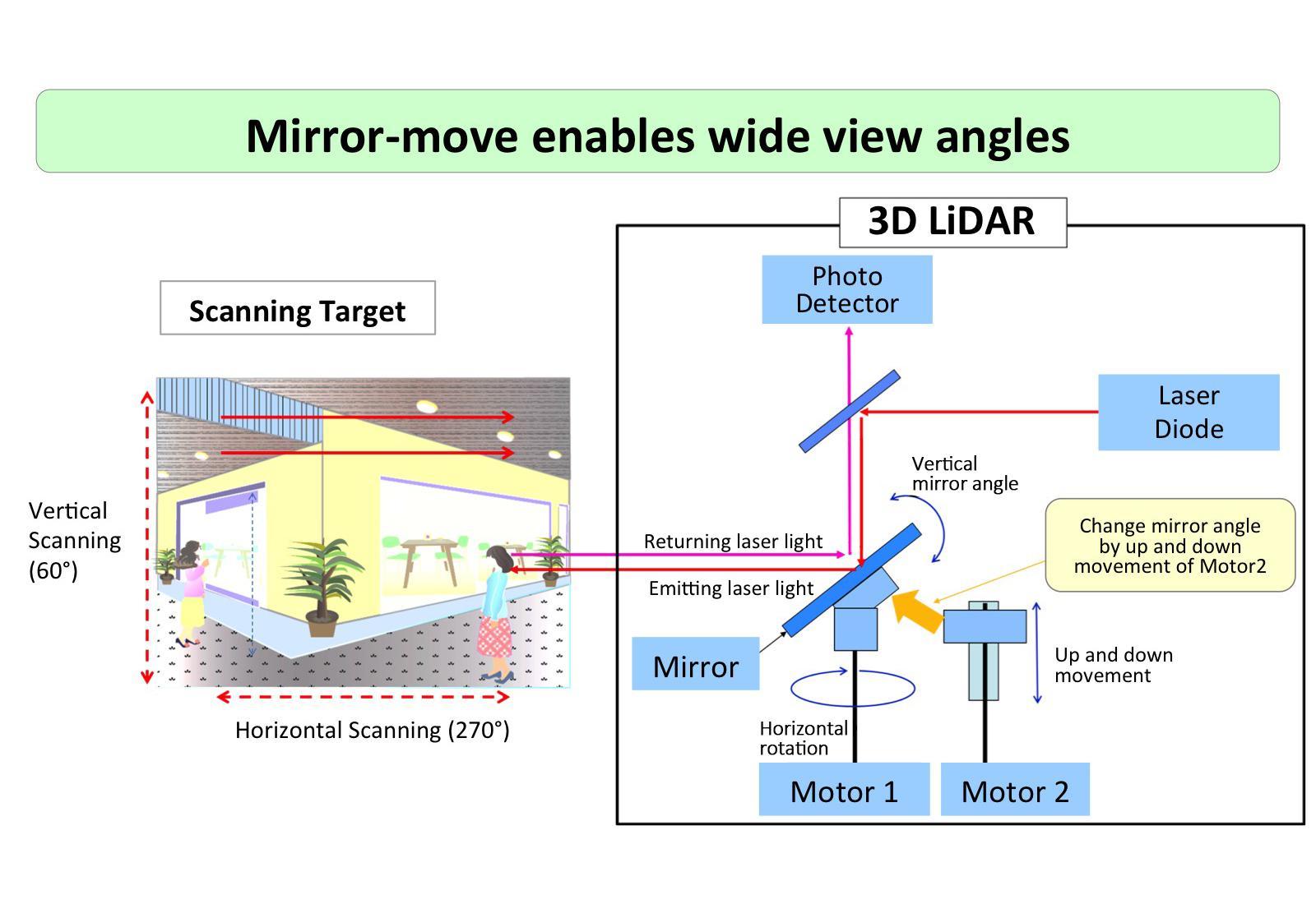 image: Laser scanning method