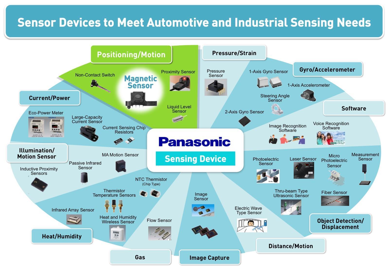 Image: sensing business