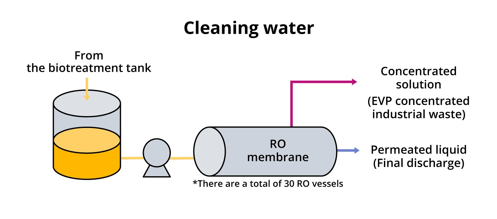 Illustration: Cleaning water