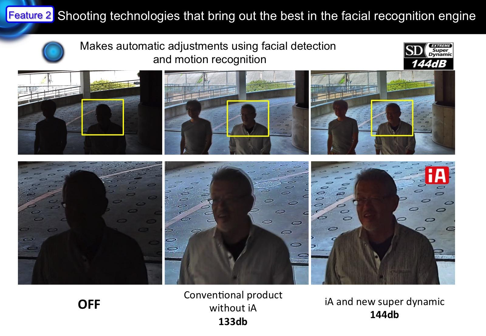 image: Panasonic's facial recognition technology