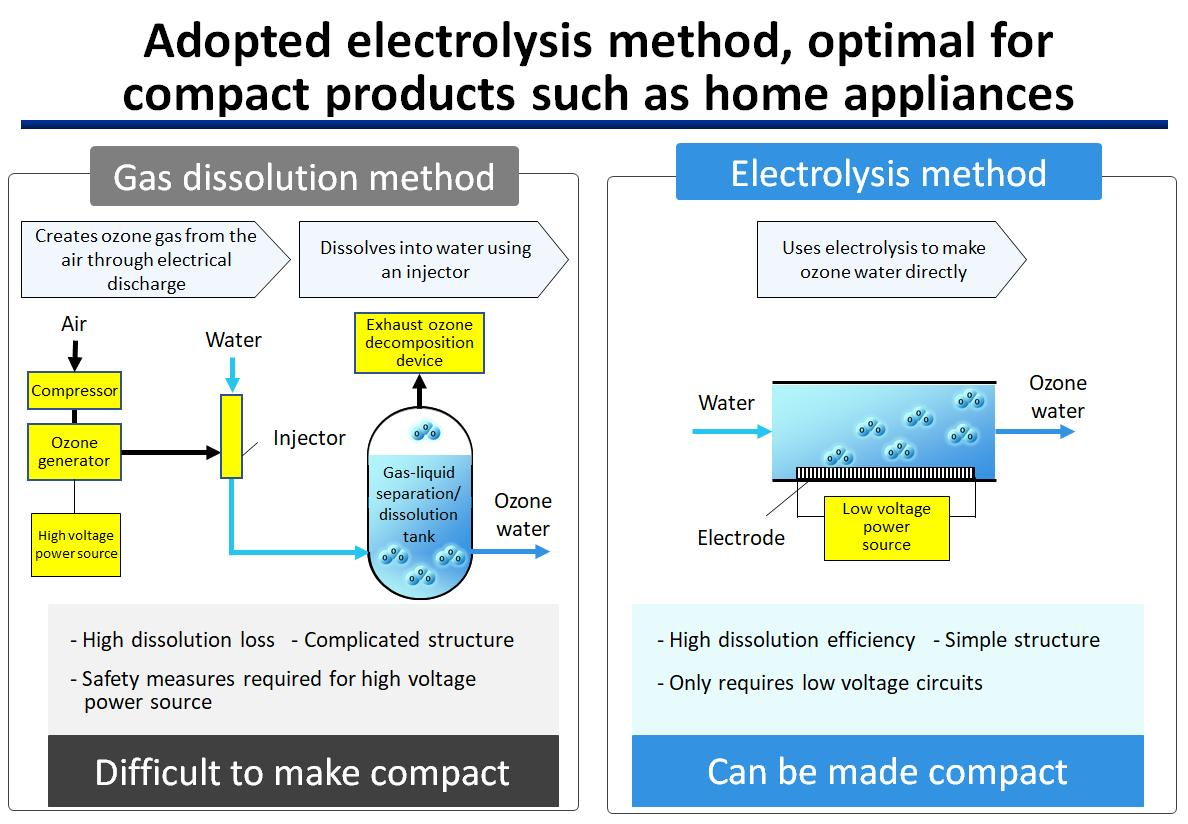 figure: Adopted electrolysis method, optimal for compact products such as home appliances