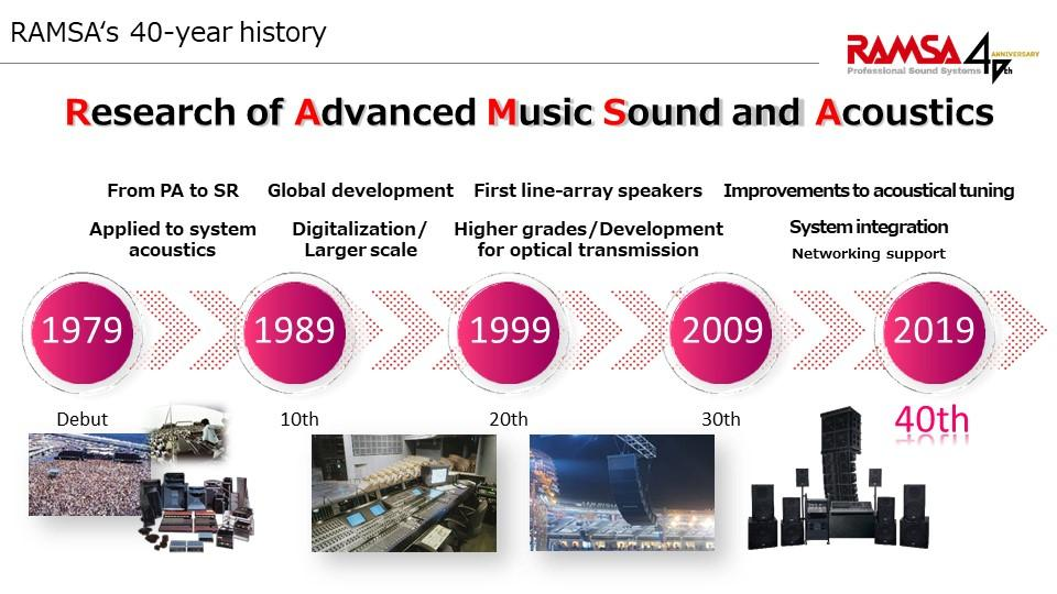 image: 40 years of history since the inception of the RAMSA brand