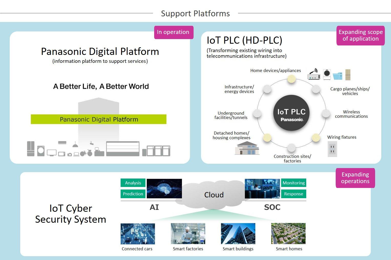 Illustration: Support Platforms