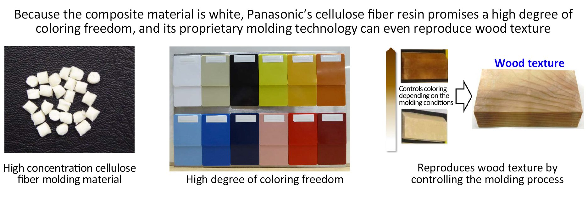 Illustration: Because the composite material is white, Panasonic's cellulose fiber resin promises a high degree of coloring freedom, and its proprietary molding technology can even reproduce wood texture.