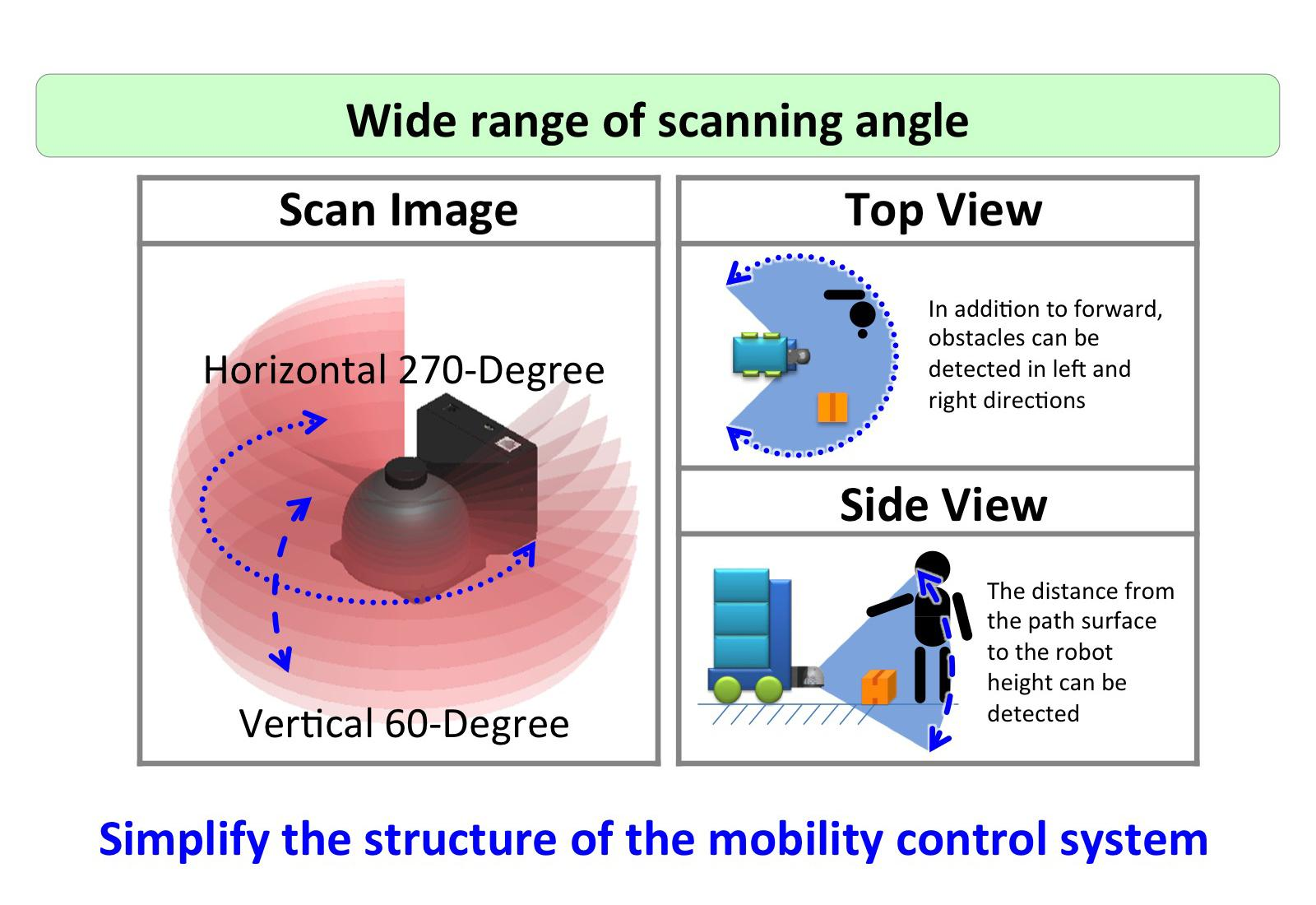 image: 3D detection of distances