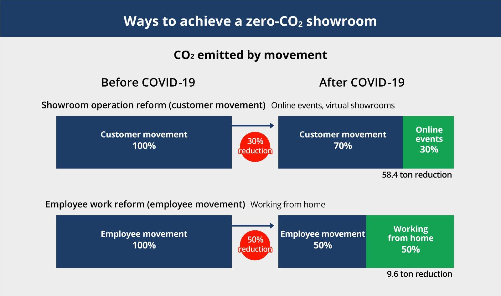Ways to achieve a CO2 zero showroom