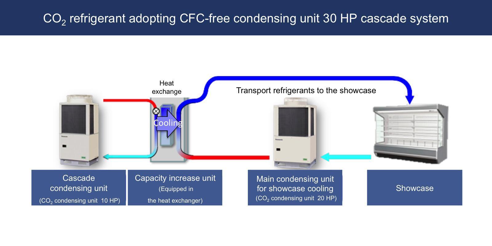 image: panasonic's CO2 refrigerant CFC-free freezer 30 HP cascade system