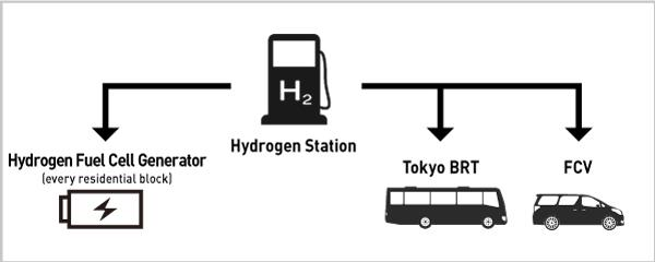 image: A hydrogen station and power grid connected via hydrogen pipelines covering the entire town supply power