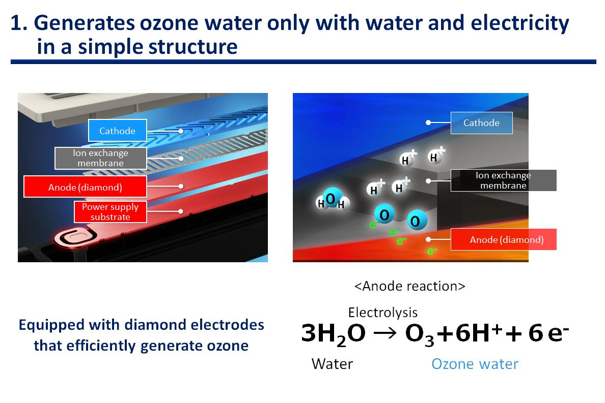 figure: Creates ozone water only with water and electricity in a simple structure