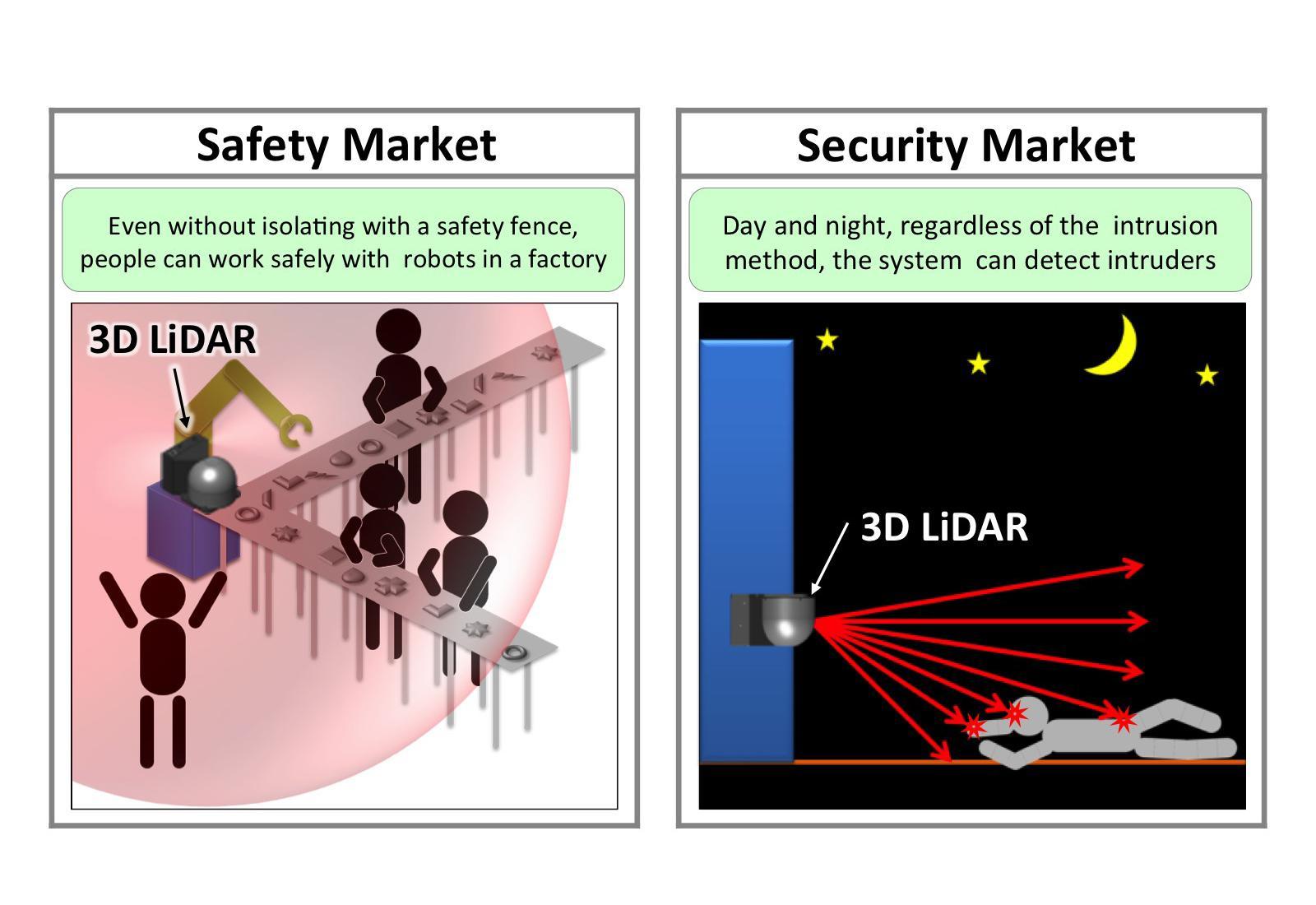 Applications of 3D LiDAR