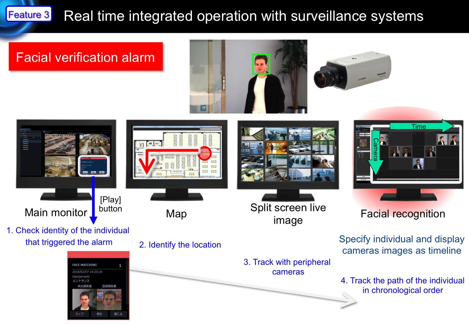 image: surveillance systems using panasonic's facial recognition technology