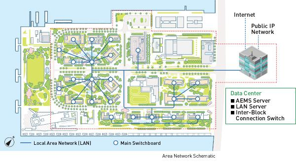 image: HARUMI FLAG Area Network Connects Everything in the Town - Conceptual Schematic