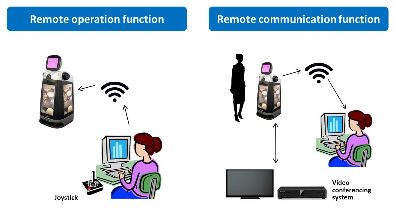 image: HOSPI's remote communication function