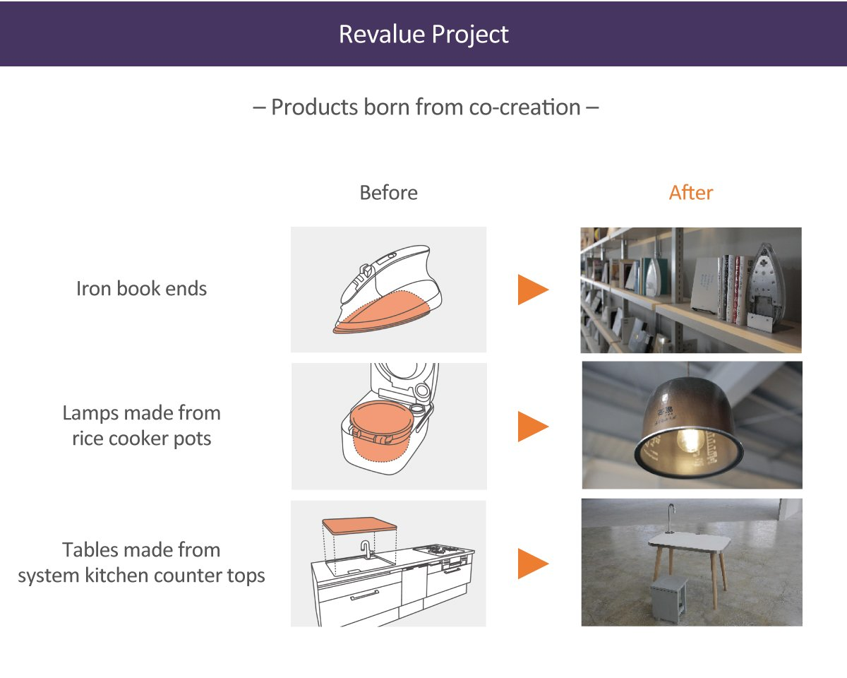 Illustration: Revalue Project--creating new value with ideas and designs