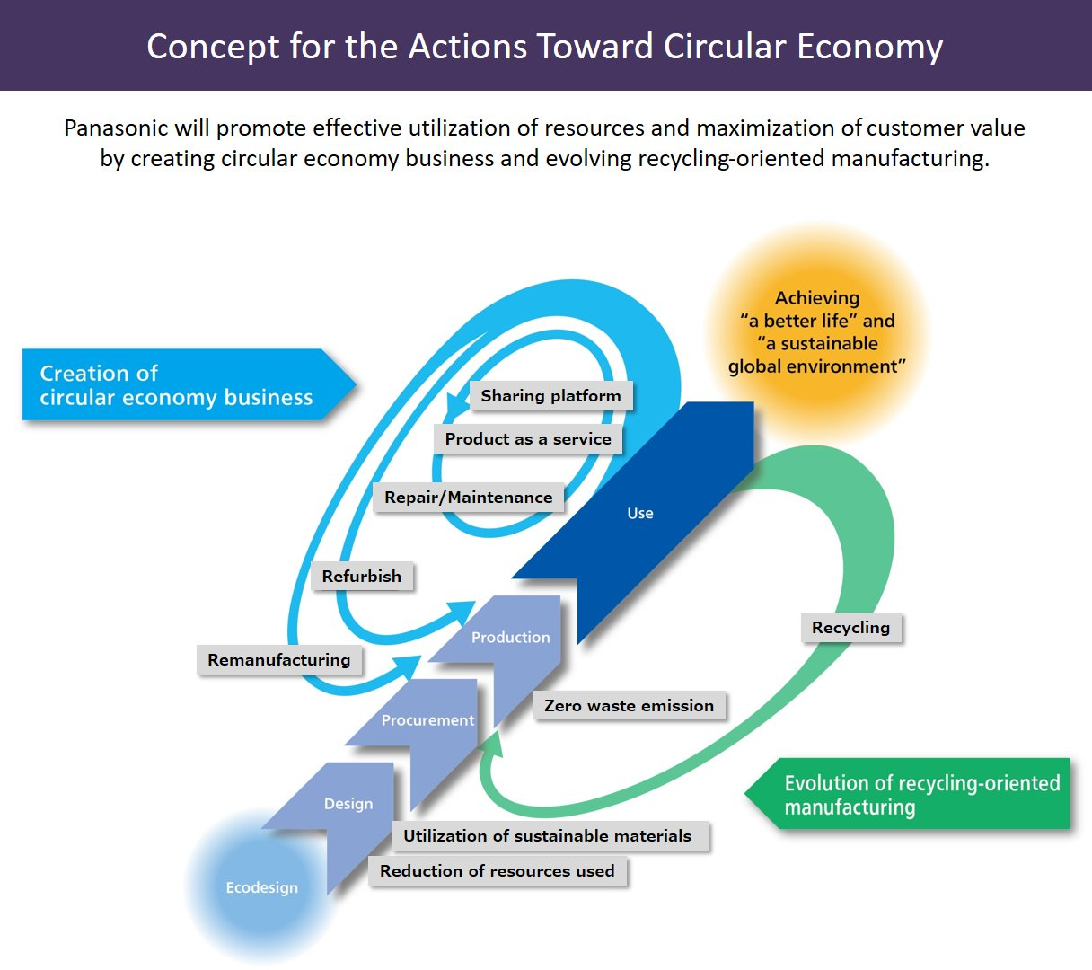 Illustration: Concept for the Actions Toward Circular Economy