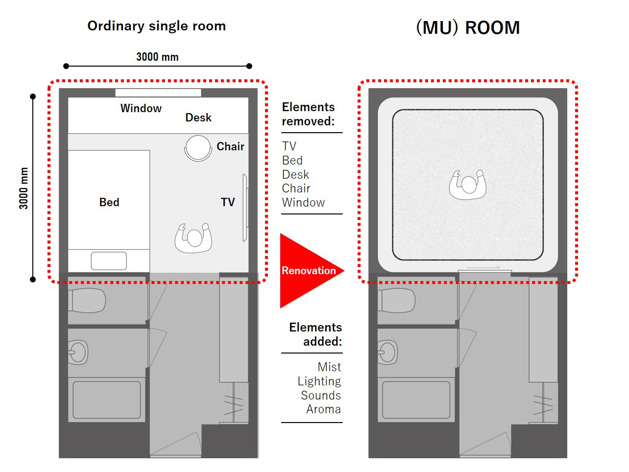 An ordinary single room and the (MU) ROOM layout comparison.