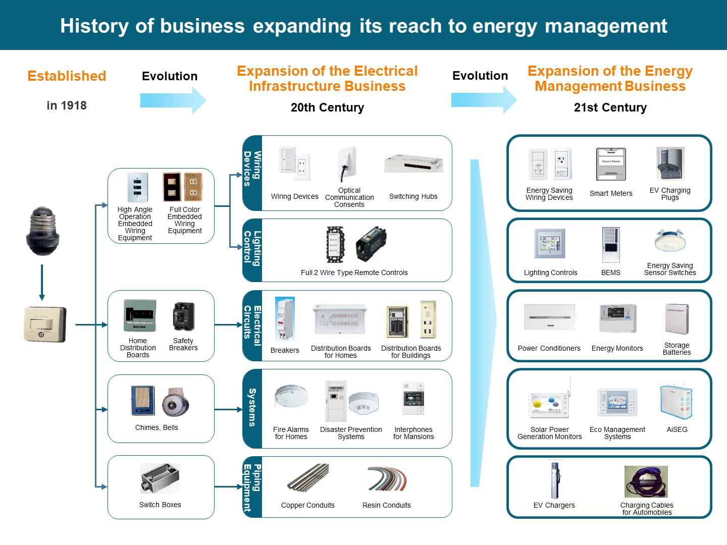 figure: history of business expanding its reach to energy management