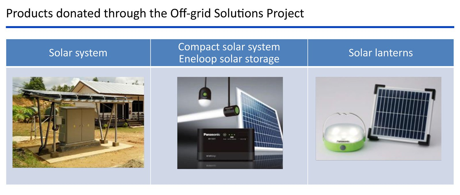 Products donated through the Off-grid Solutions Project