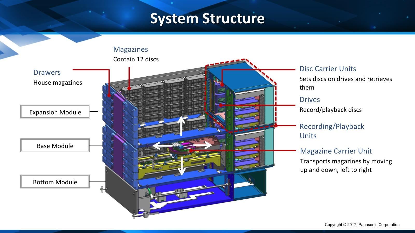 Graphic of the system structure