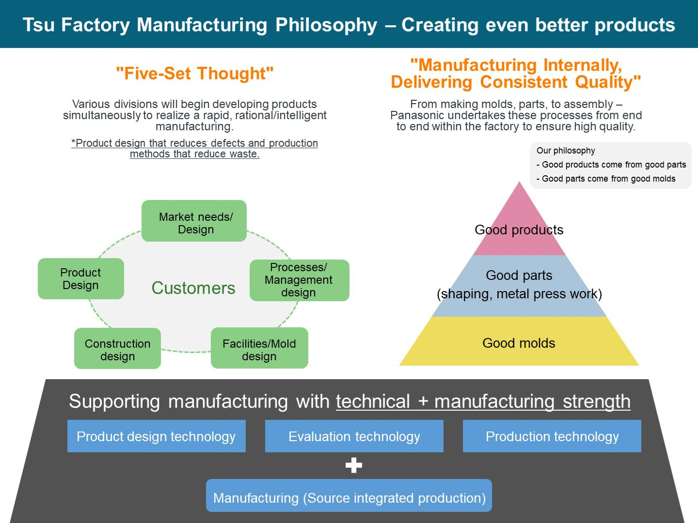 figure: Tsu Factory Manufacturing Philosophy - Creating even better products