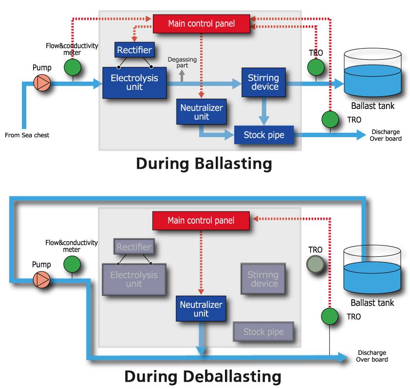 Panasonic Develops Ballast Water Management System To Help