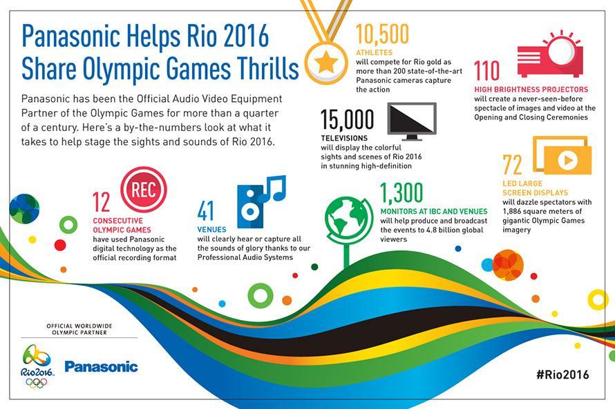 Infographic Panasonic at Rio2016