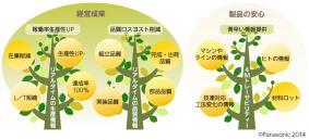 アドバンスド 工場見える化システムを支える概念図