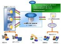 Salesforceと複数のシステムやデータを連携させる活用例