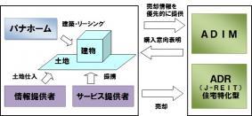 パナホームとADIM/ADR間のビジネススキーム図