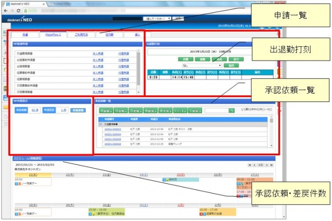 「MajorFlowクラウド」と連携した「desknet's NEO」のポータルイメージ